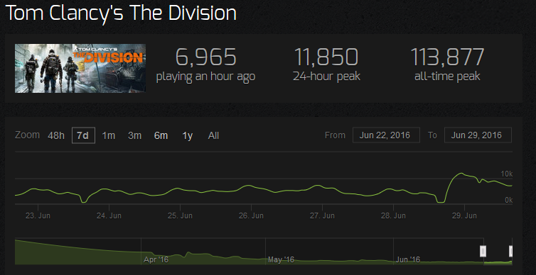 the division steam charts